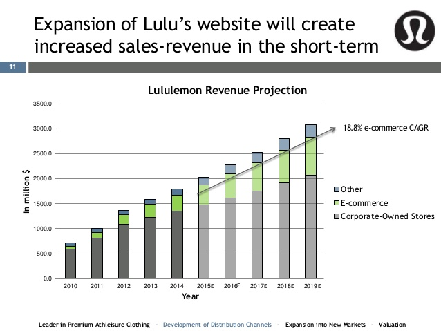 Lulu-lemon Sales-Revenue
